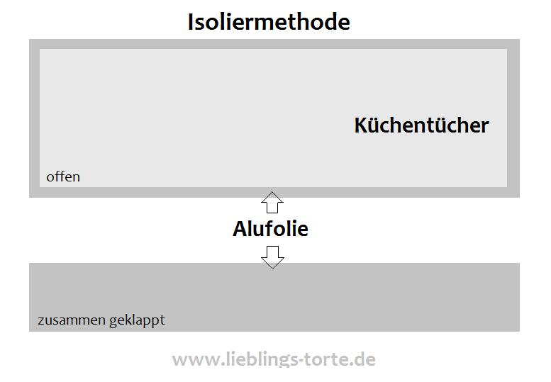 isoliermethode
